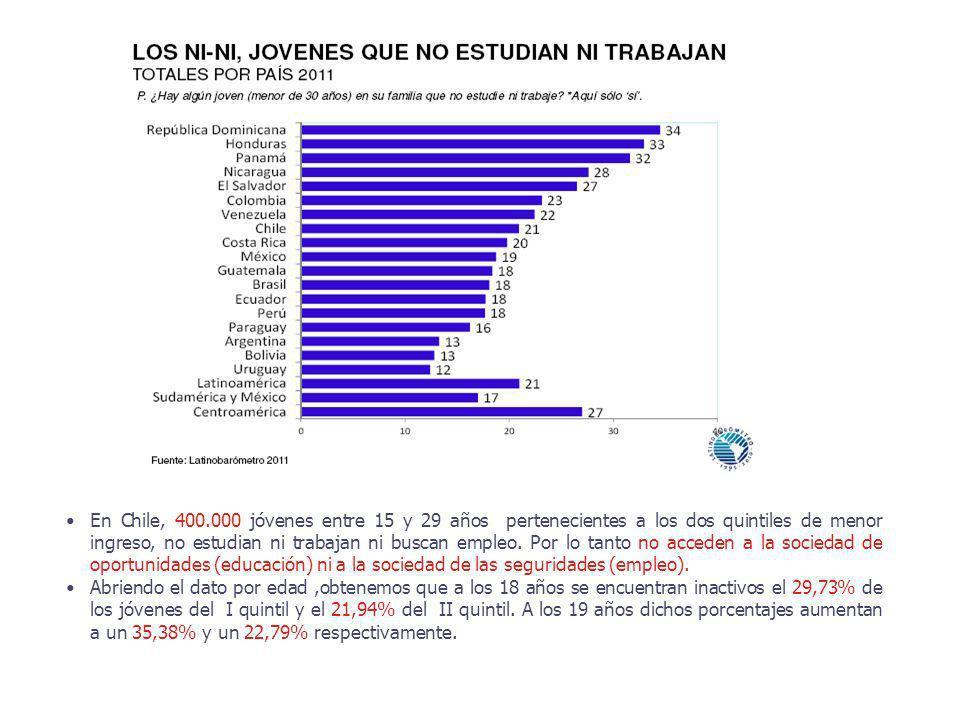 En Chile, 400.000 jóvenes entre 15 y 29 años pertenecientes a los dos quintiles de menor ingreso, no estudian ni trabajan ni buscan empleo. Por lo tanto no acceden a la sociedad de oportunidades (educación) ni a la sociedad de las seguridades (empleo).