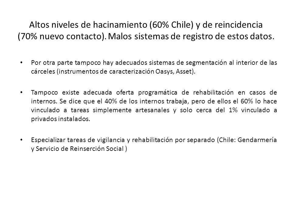 Altos niveles de hacinamiento (60% Chile) y de reincidencia (70% nuevo contacto). Malos sistemas de registro de estos datos.