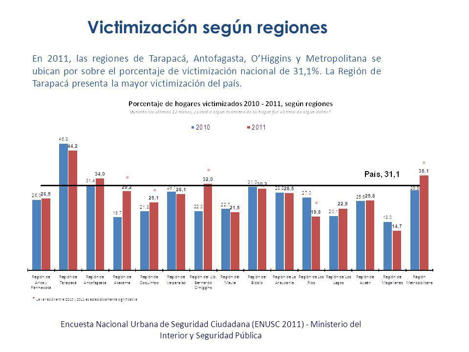 Victimización según regiones