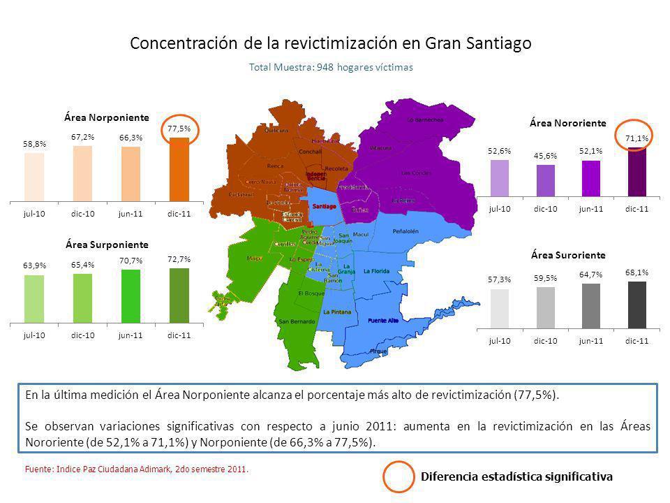 Concentración de la revictimización en Gran Santiago