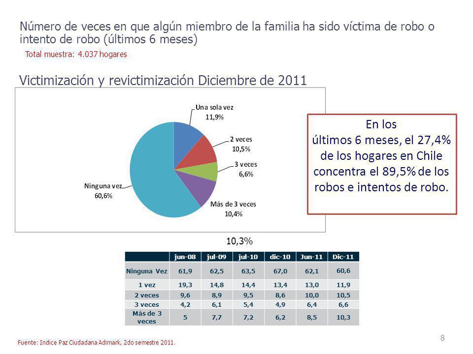 Victimización y revictimización Diciembre de 2011