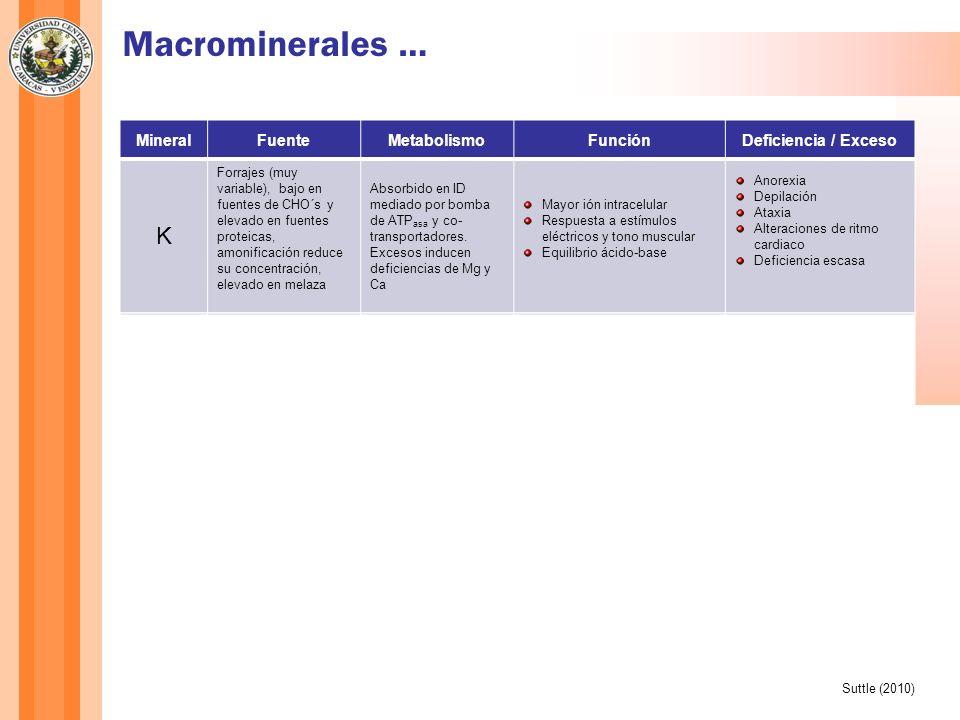 Macrominerales … K Na Cl S Mineral Fuente Metabolismo Función