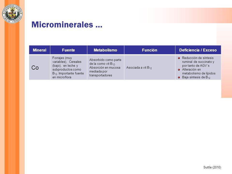 Microminerales … Co Cu I Fe Mineral Fuente Metabolismo Función