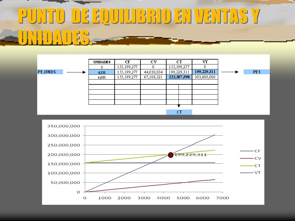 PUNTO DE EQUILIBRIO EN VENTAS Y UNIDADES.