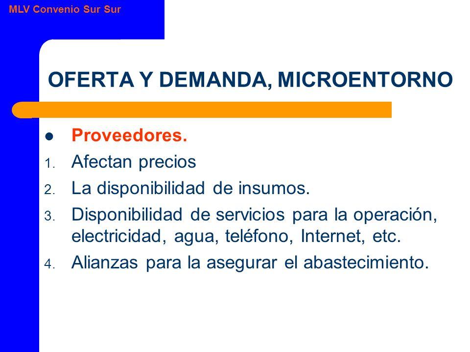 OFERTA Y DEMANDA, MICROENTORNO