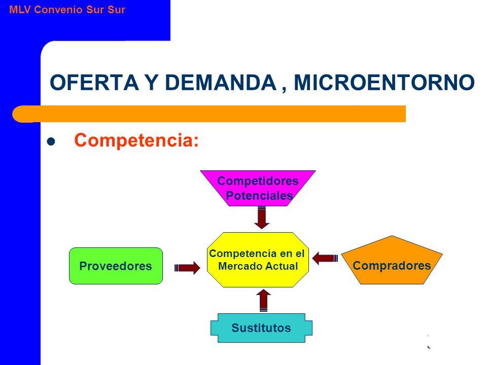 OFERTA Y DEMANDA , MICROENTORNO