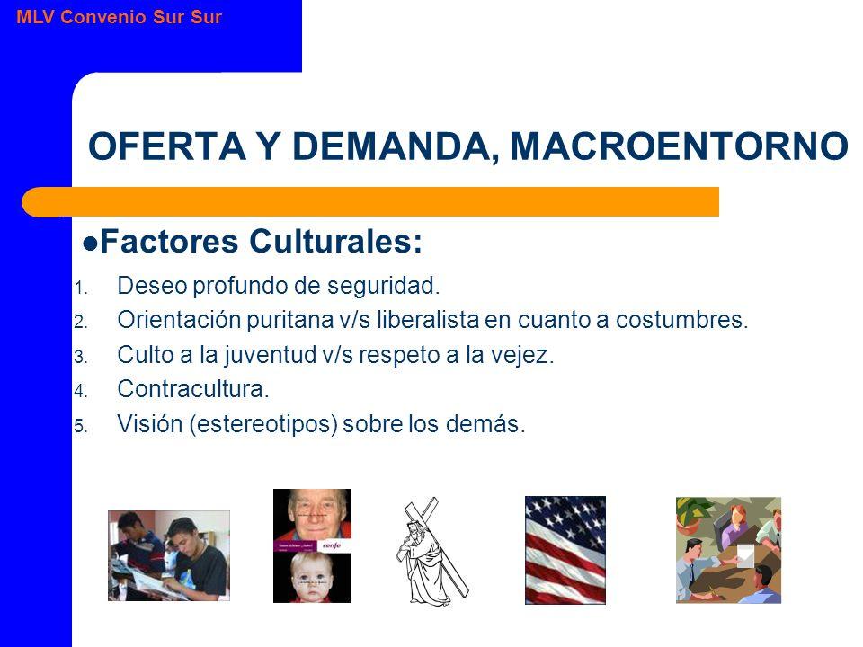 OFERTA Y DEMANDA, MACROENTORNO