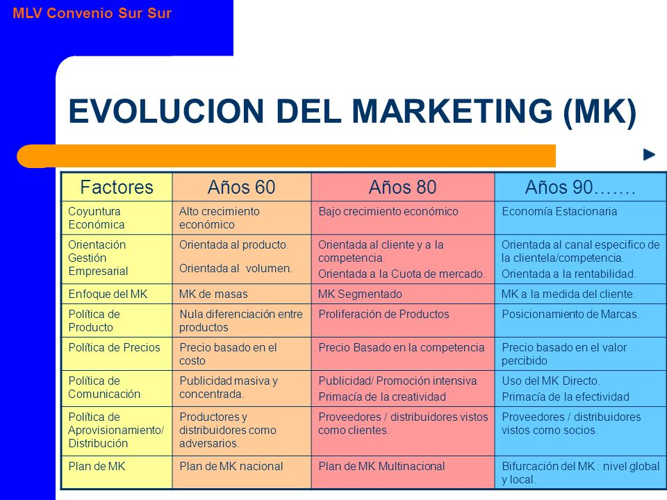 EVOLUCION DEL MARKETING (MK)