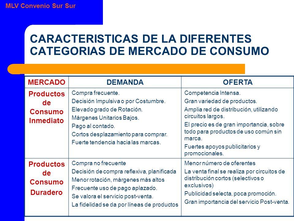 CARACTERISTICAS DE LA DIFERENTES CATEGORIAS DE MERCADO DE CONSUMO