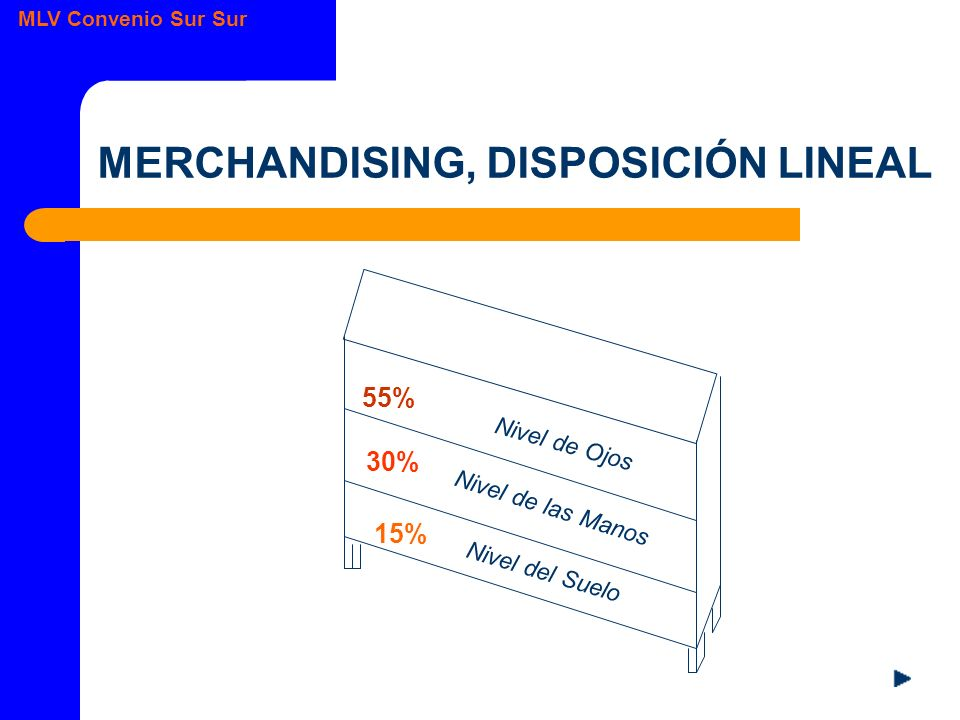 MERCHANDISING, DISPOSICIÓN LINEAL