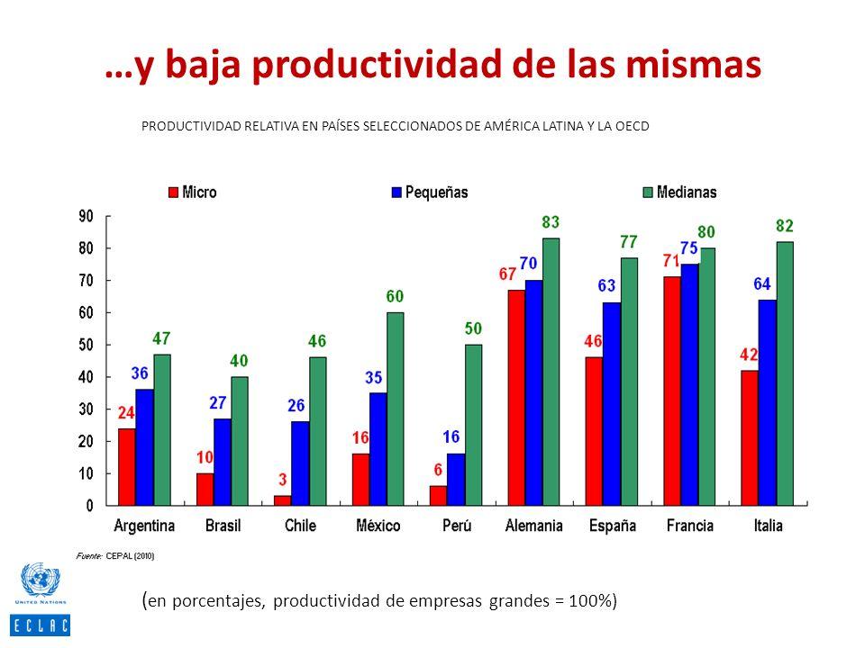 …y baja productividad de las mismas