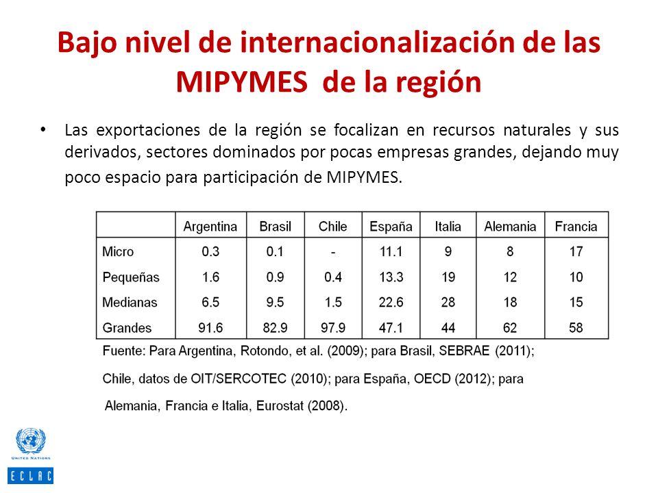 Bajo nivel de internacionalización de las MIPYMES de la región