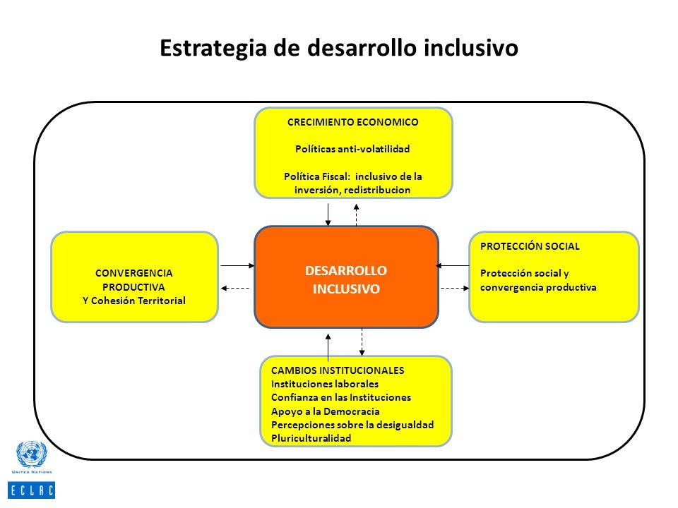 Estrategia de desarrollo inclusivo