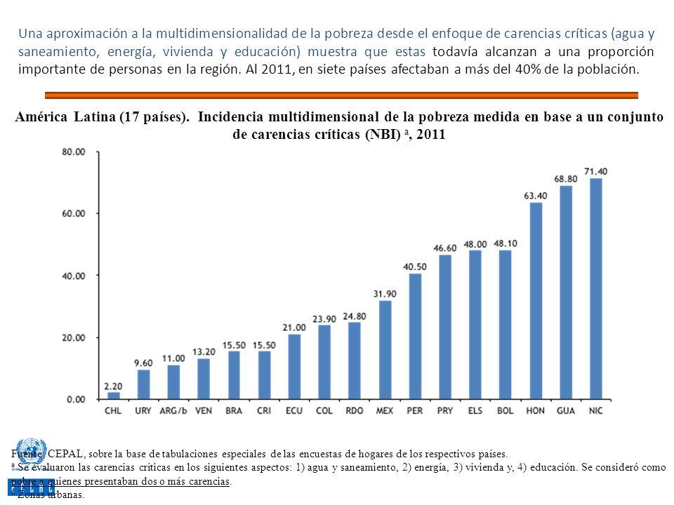 Una aproximación a la multidimensionalidad de la pobreza desde el enfoque de carencias críticas (agua y saneamiento, energía, vivienda y educación) muestra que estas todavía alcanzan a una proporción importante de personas en la región. Al 2011, en siete países afectaban a más del 40% de la población.