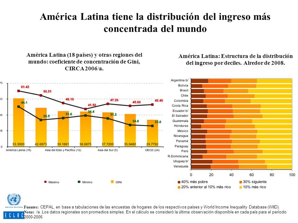 América Latina tiene la distribución del ingreso más concentrada del mundo