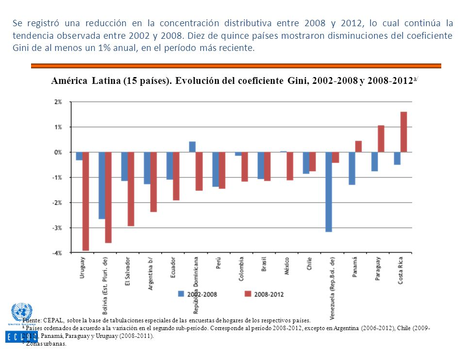 Se registró una reducción en la concentración distributiva entre 2008 y 2012, lo cual continúa la tendencia observada entre 2002 y 2008. Diez de quince países mostraron disminuciones del coeficiente Gini de al menos un 1% anual, en el período más reciente.