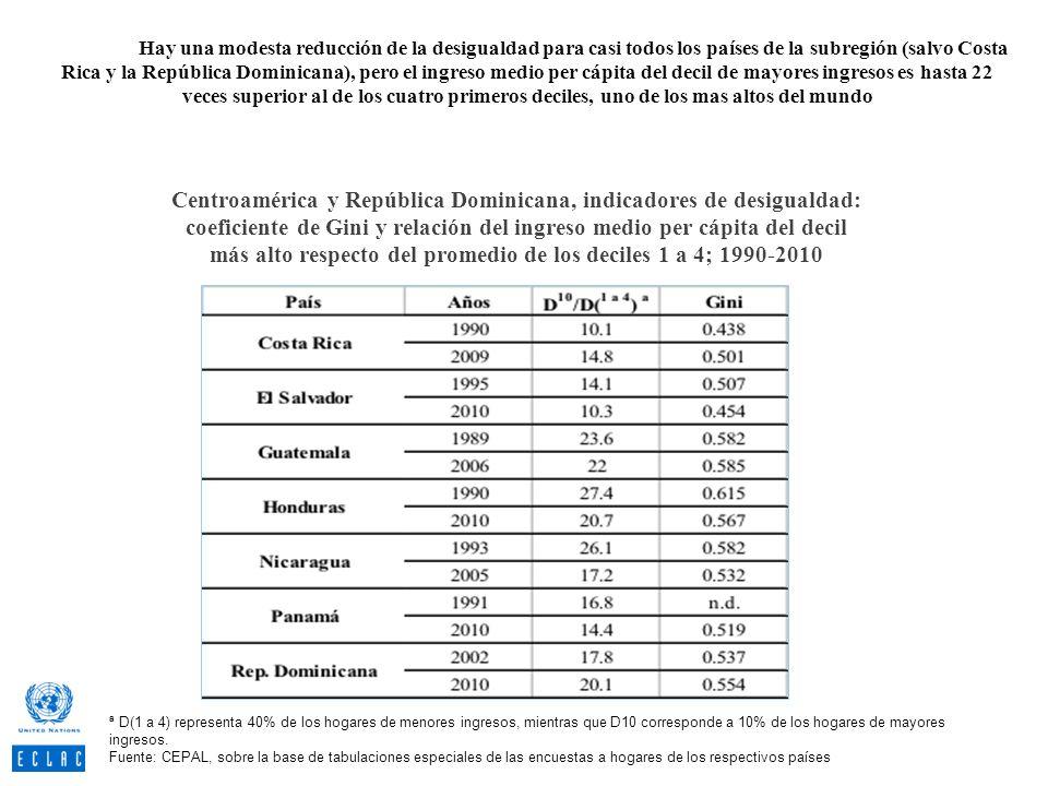 más alto respecto del promedio de los deciles 1 a 4; 1990-2010