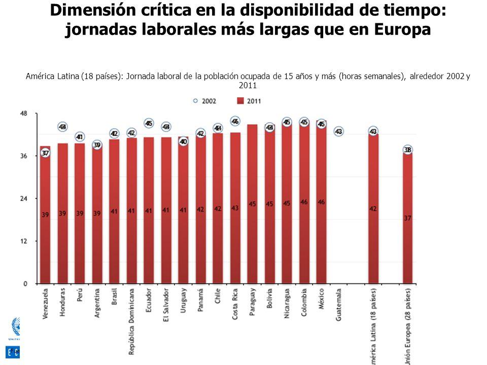 Dimensión crítica en la disponibilidad de tiempo: jornadas laborales más largas que en Europa
