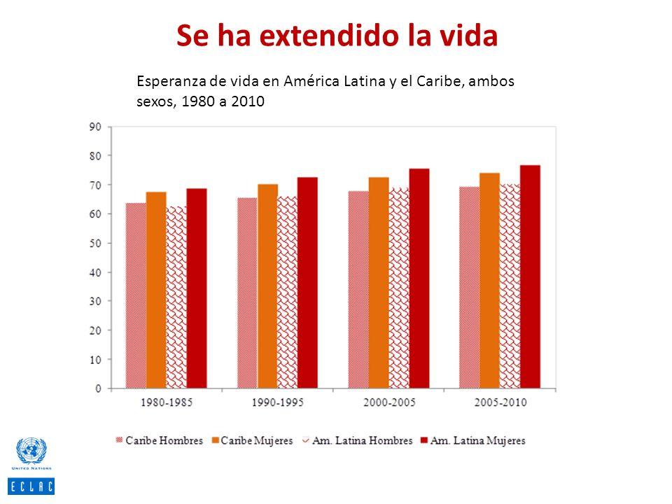 Se ha extendido la vida Esperanza de vida en América Latina y el Caribe, ambos sexos, 1980 a 2010.