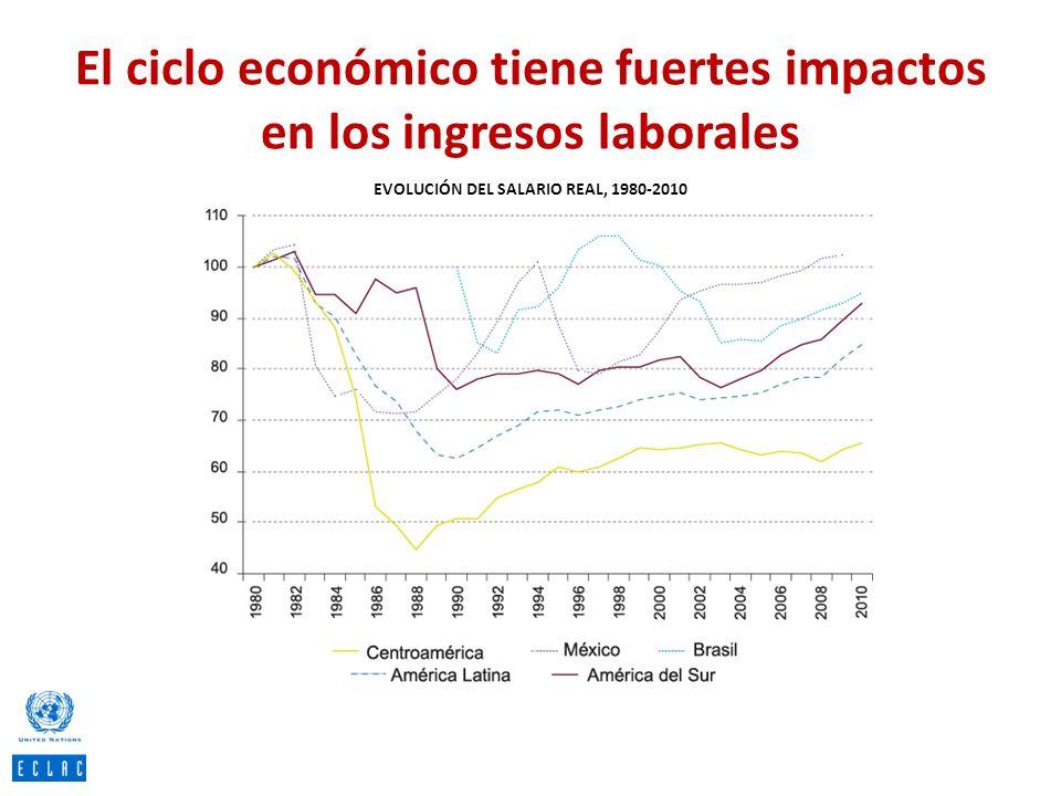 El ciclo económico tiene fuertes impactos en los ingresos laborales