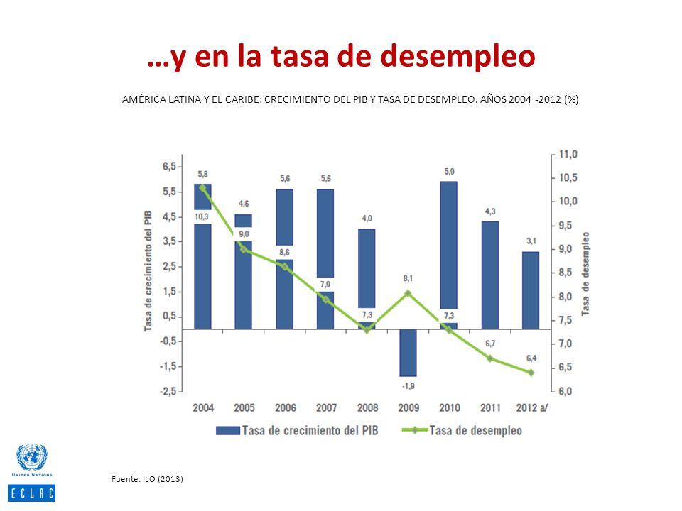 …y en la tasa de desempleo