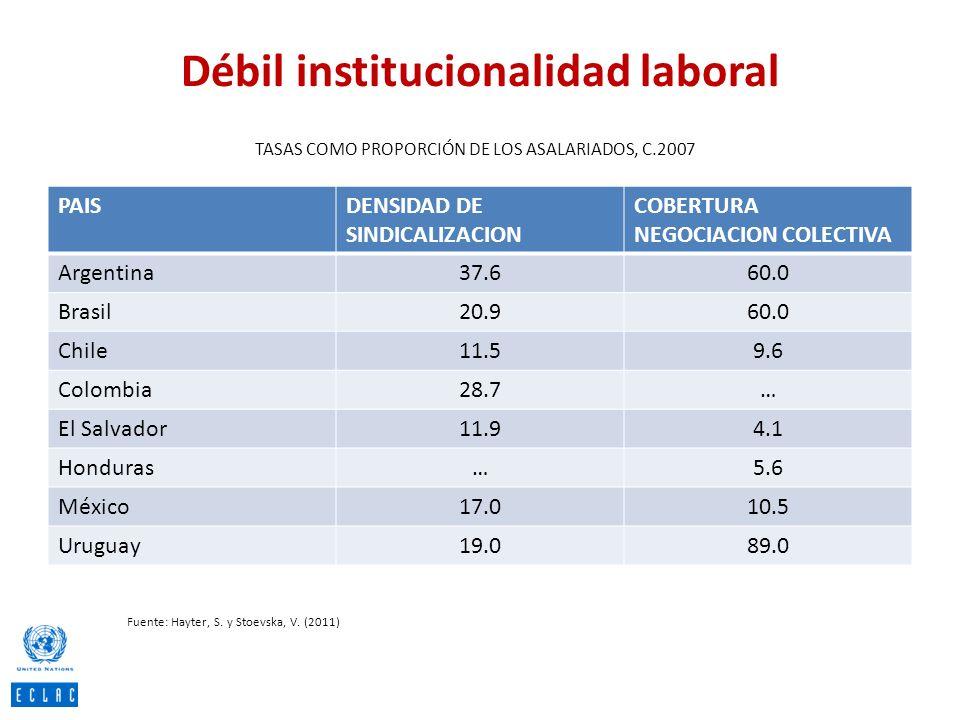 Débil institucionalidad laboral