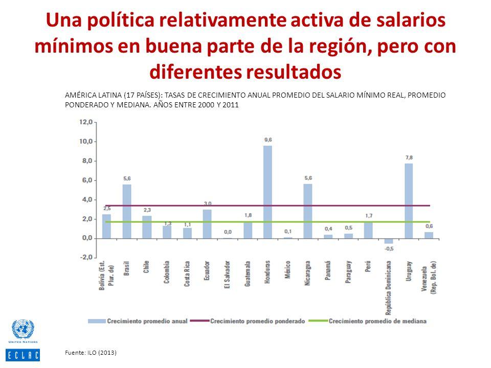 Una política relativamente activa de salarios mínimos en buena parte de la región, pero con diferentes resultados