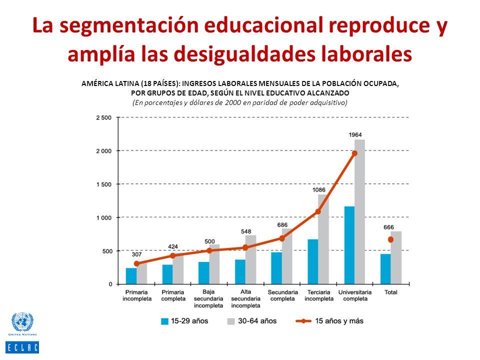 La segmentación educacional reproduce y amplía las desigualdades laborales