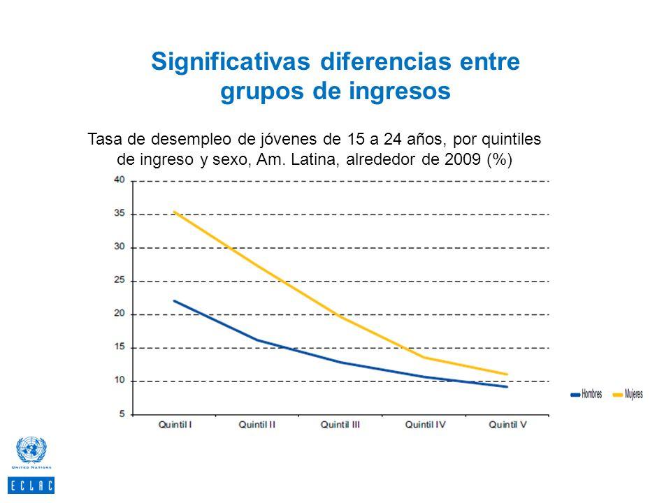 Significativas diferencias entre grupos de ingresos