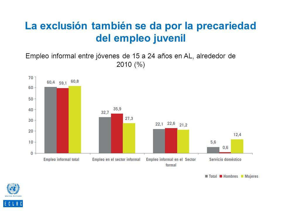La exclusión también se da por la precariedad del empleo juvenil