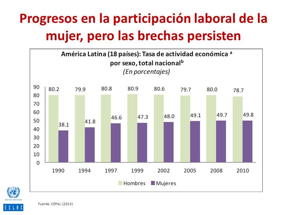 Progresos en la participación laboral de la mujer, pero las brechas persisten