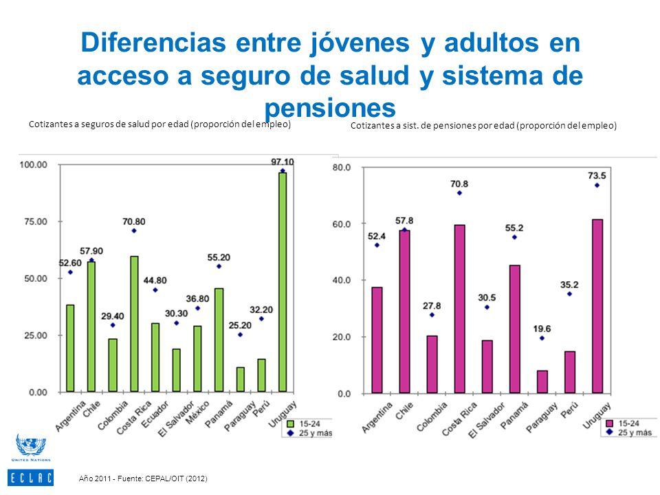 56 Diferencias entre jóvenes y adultos en acceso a seguro de salud y sistema de pensiones.