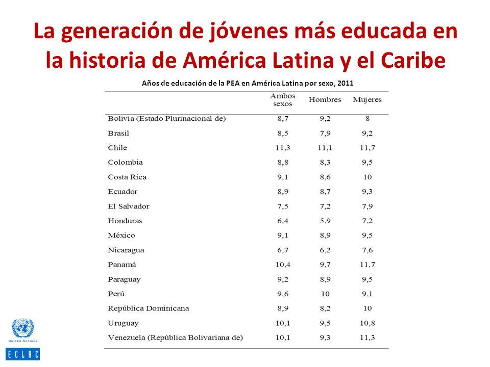 Años de educación de la PEA en América Latina por sexo, 2011
