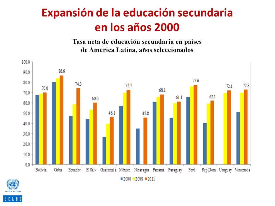 Expansión de la educación secundaria en los años 2000