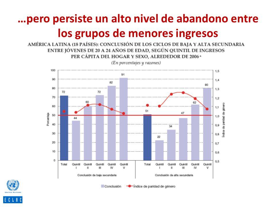 …pero persiste un alto nivel de abandono entre los grupos de menores ingresos