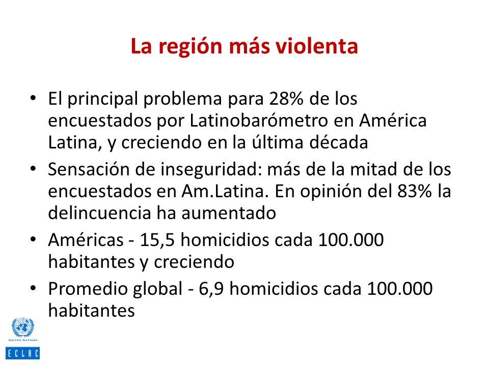 La región más violenta El principal problema para 28% de los encuestados por Latinobarómetro en América Latina, y creciendo en la última década.