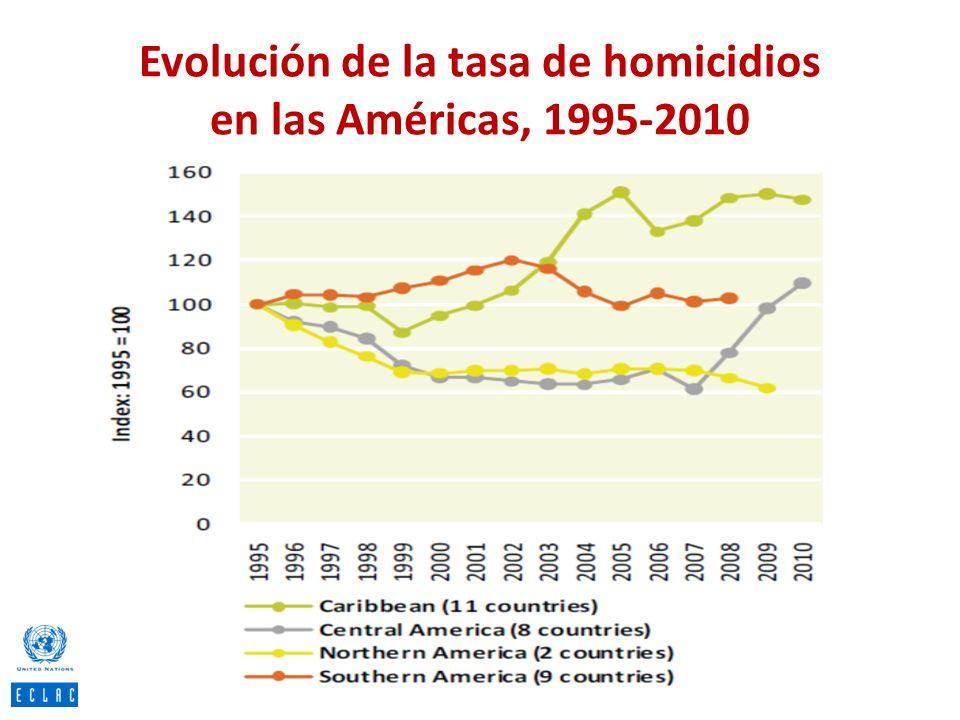 Evolución de la tasa de homicidios en las Américas, 1995-2010
