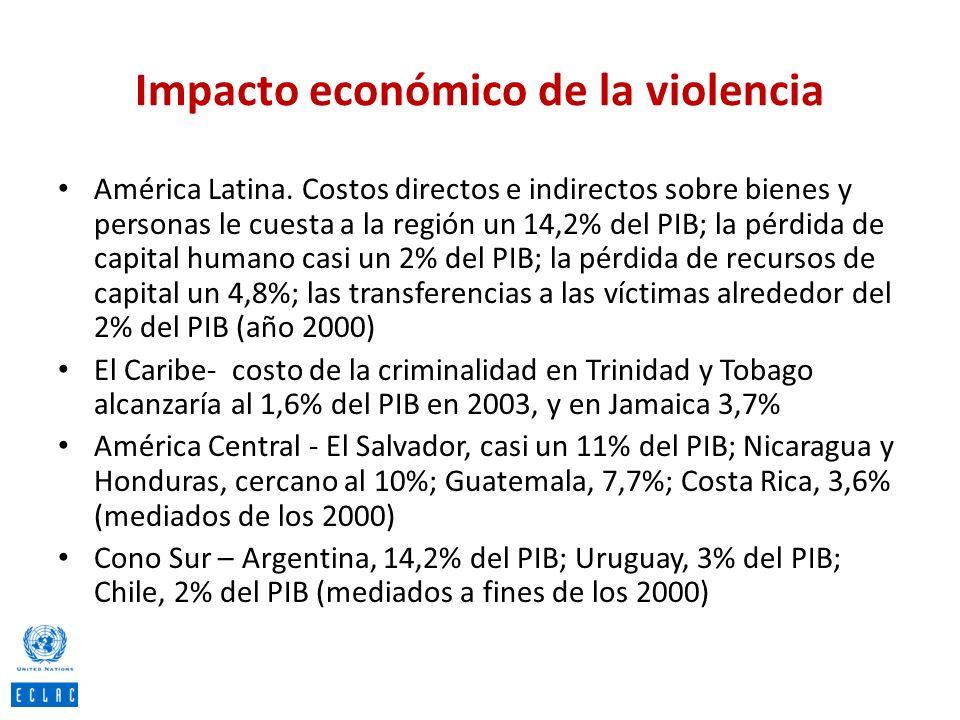 Impacto económico de la violencia