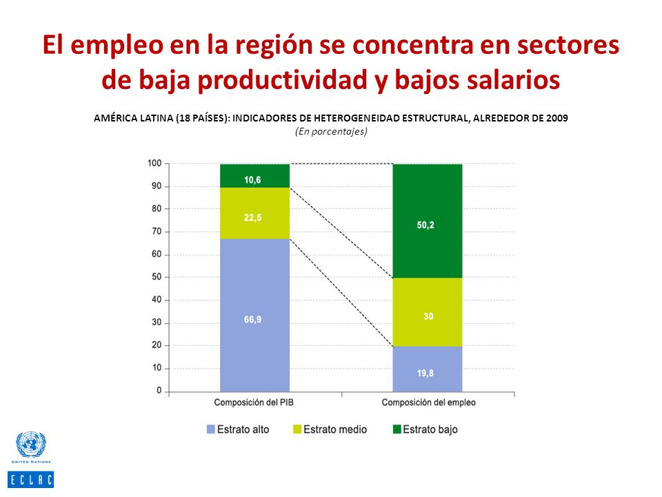 El empleo en la región se concentra en sectores de baja productividad y bajos salarios