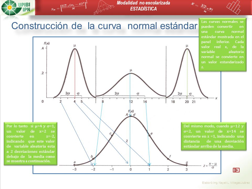 Construcción de la curva normal estándar