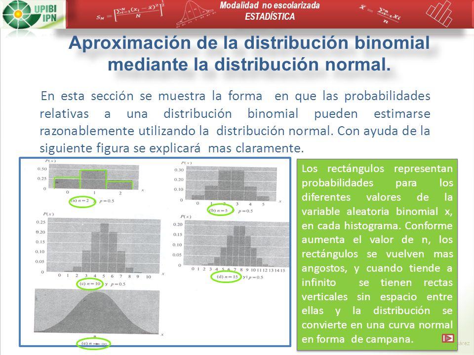 Aproximación de la distribución binomial mediante la distribución normal.