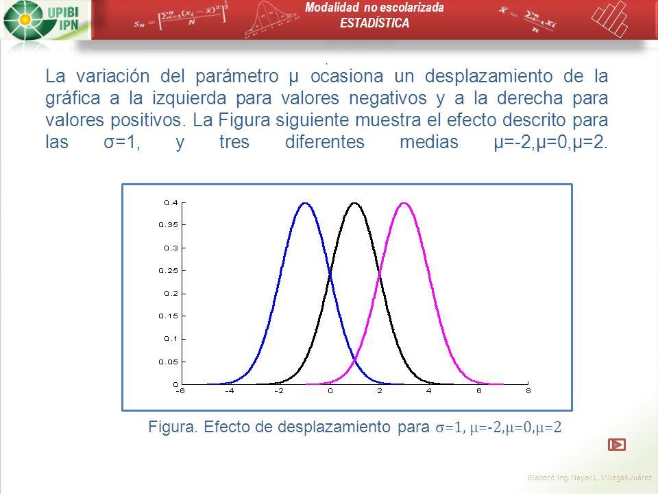 Figura. Efecto de desplazamiento para σ=1, μ=-2,μ=0,μ=2