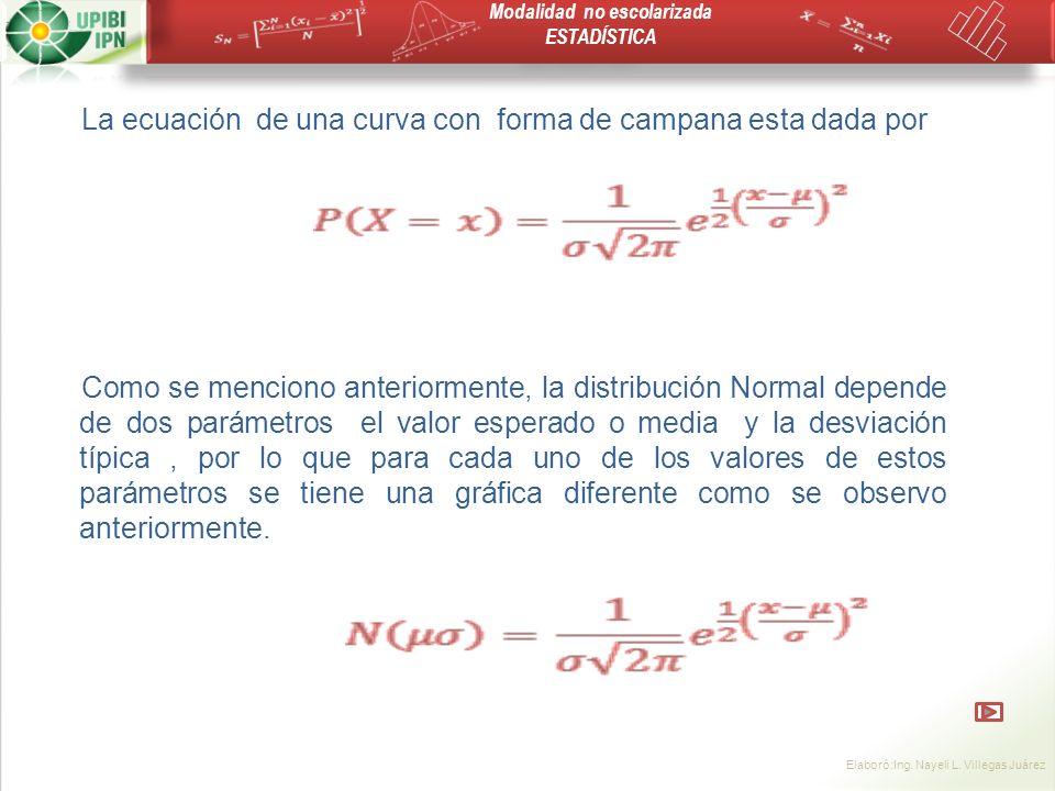 La ecuación de una curva con forma de campana esta dada por
