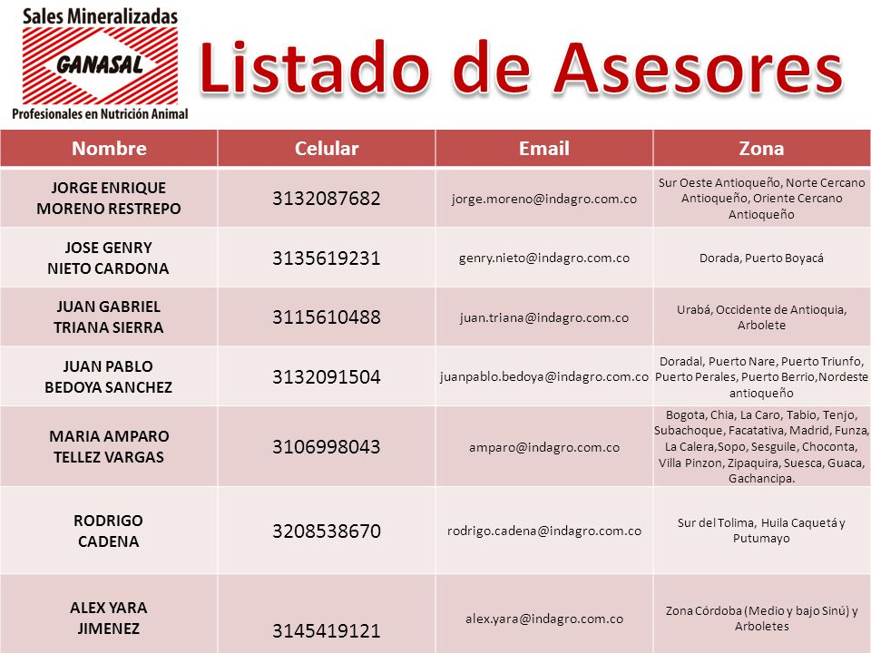 Listado de Asesores Nombre Celular Email Zona 3132087682 3135619231