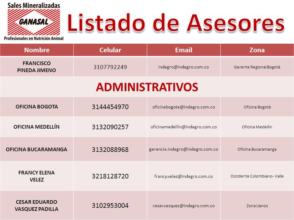 Listado de Asesores ADMINISTRATIVOS Nombre Celular Email Zona