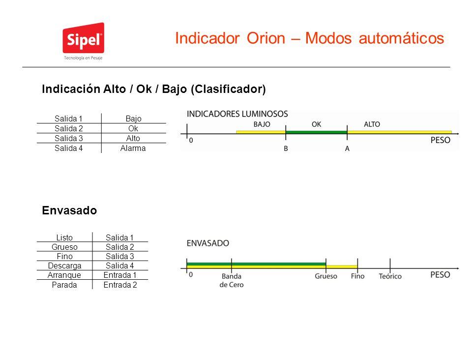 Indicador Orion – Modos automáticos