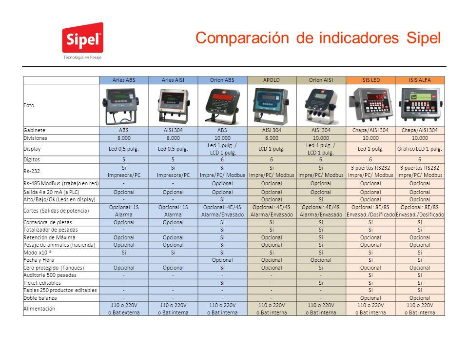 Comparación de indicadores Sipel