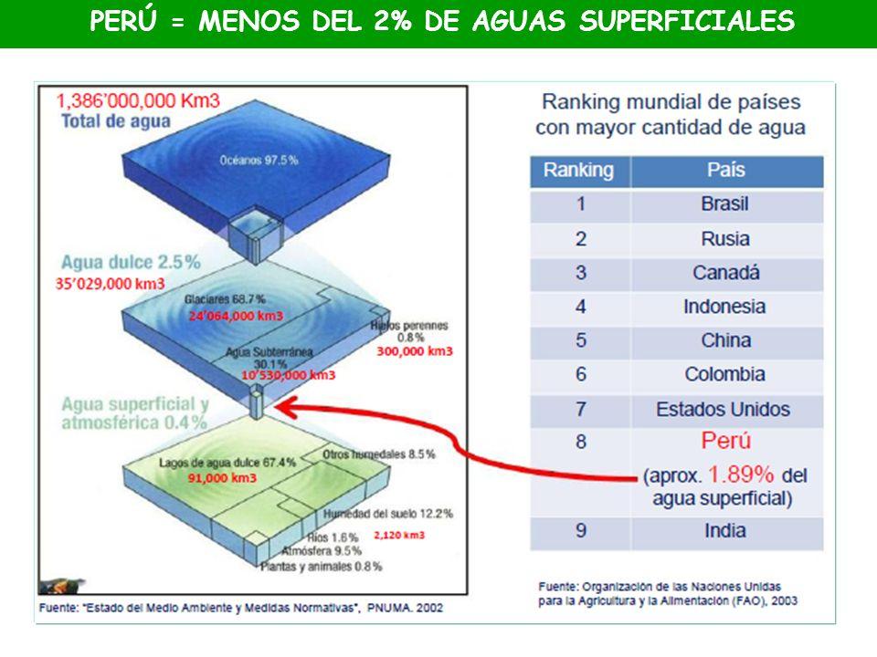 PERÚ = MENOS DEL 2% DE AGUAS SUPERFICIALES