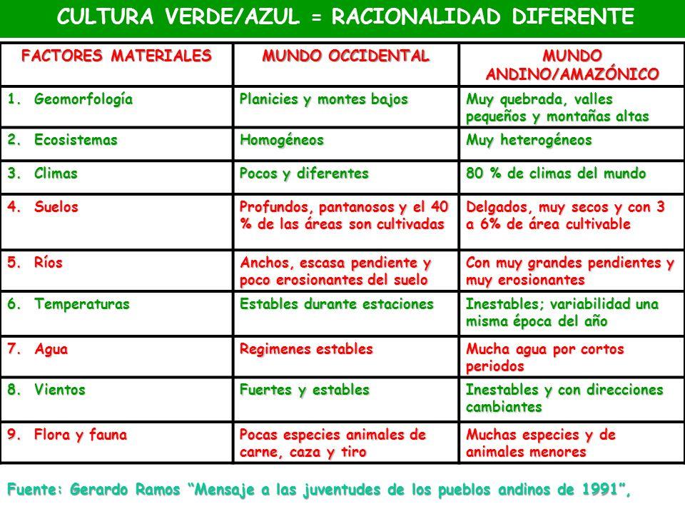 CULTURA VERDE/AZUL = RACIONALIDAD DIFERENTE MUNDO ANDINO/AMAZÓNICO