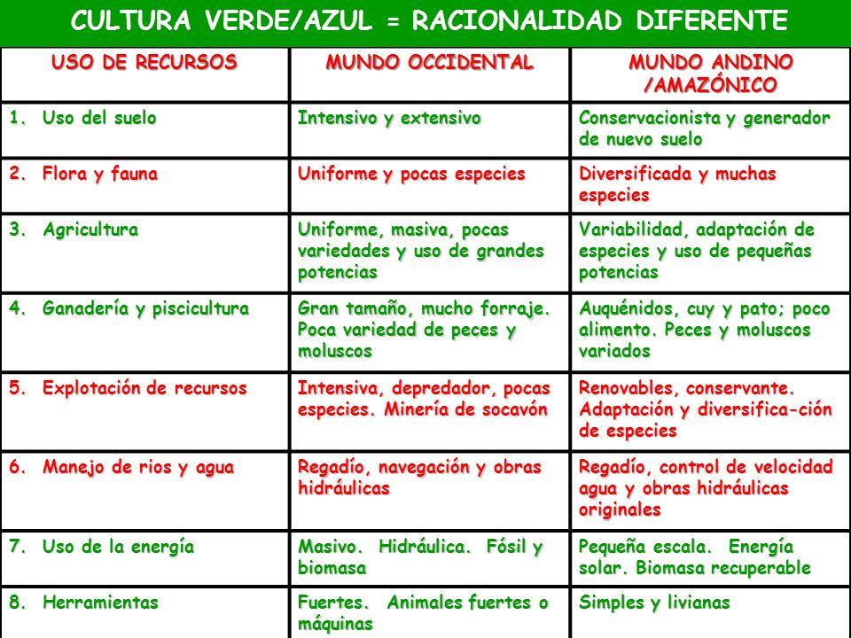 CULTURA VERDE/AZUL = RACIONALIDAD DIFERENTE MUNDO ANDINO /AMAZÓNICO